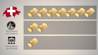 Der Goldbestand der SNB