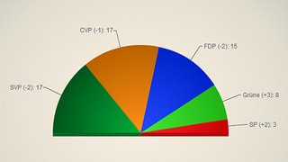Die linken Parteien gewannen dank dem neuen Wahlsystem fünf Landratssitze dazu. Zu den Details.