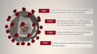 Aids und HIV – die globale Katastrophe