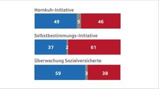 Ergebnisse auf einen Blick – Volk folgt Bundesrat und Parlament