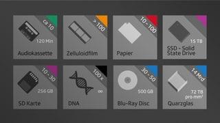 Floppy Disc, DNA und CD – Speichermedien im Wandel