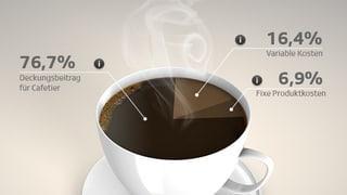 Kaffeetrinken wird wohl bald teurer