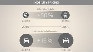 Mobility Pricing – Mittel gegen den Verkehrskollaps