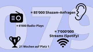 «079»: Die Zahlen zur Rekord-Nummer 1