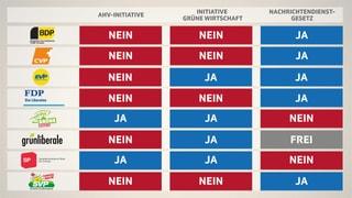 Parolenspiegel zu den Abstimmungen vom 25. September 2016