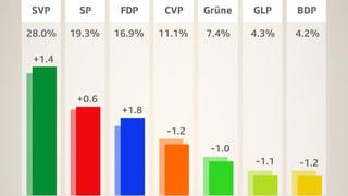 FDP legt zu, die Mitte bröckelt (Artikel enthält Video)