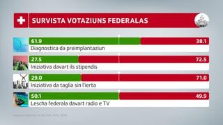 3'700 decidan: Suveran svizzer di piz a cup gea a la LRTV