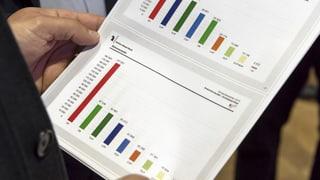 Kantonale Wahlen: Pol-Parteien gewinnen, Mitte verliert (Artikel enthält Video)