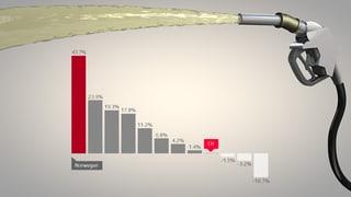 Der Schweizer Benzinpreis im Vergleich