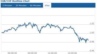 Euro dümpelt bei 98 Rappen – und verliert auch gegen den Dollar