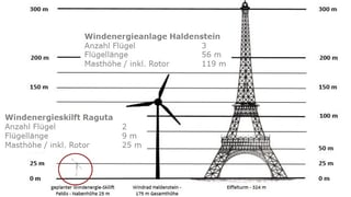 Wie weiter mit dem Windlift?
