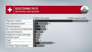 Tema migraziun fa anc dapli quitads en Svizra