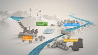 Der Strom-Mix in der Energiestrategie 2050