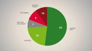 74 Prozent wollen ein Arbeitsverbot für Pädophile