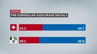 GEA a la lescha per survegliar assicurads socials