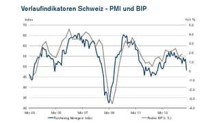 Dieser Index zeigt, wie die Wirtschaft laufen wird
