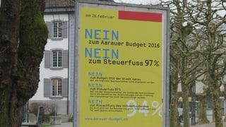 Aarau: Steuerfuss steigt auf 97 Prozent