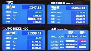 Kriegsangst geht um in den Aktienmärkten