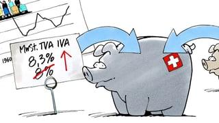 Zusatzfinanzierung der AHV durch eine MwSt.-Erhöhung in Kürze