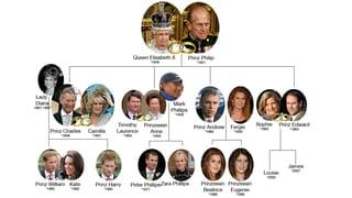 Wer sind die Windsors? Eine kleine Familiengeschichte, Teil 2