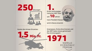 Das WEF in Zahlen
