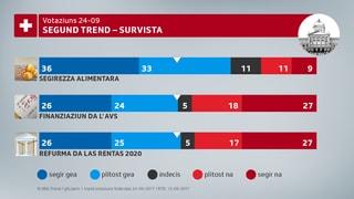 Trend da votaziun – i vegn stretg per la refurma da rentas