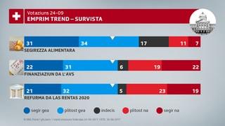Barometer da votaziun – sustegn per tut ils projects
