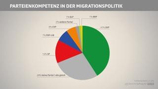 Die dringendsten Probleme der Schweiz
