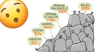 So viel Abfall produzieren Schweizer Festivals