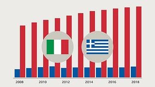 Italien und Griechenland im Vergleich