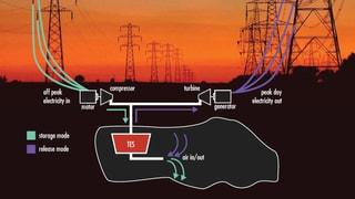 Energiewende mit Druckluftspeichern