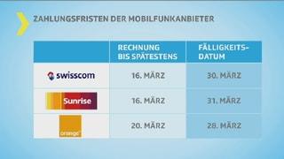 Tabelle mit Swisscom, Sunrise und Orange.