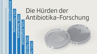 Die Hürden in der Antibiotika-Forschung