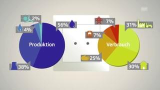 Kurz erklärt: So viel Energie verbrauchen wir (Artikel enthält Video)
