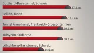 Grafik: Die längsten Tunnel – keiner schlägt den Gotthard