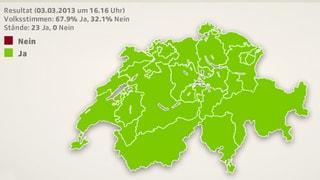 Schweizer Volk sagt deutlich Ja zur Abzocker-Initiative