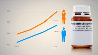 Zahlen und Fakten zur Sterbehilfe