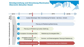 Masterplan Mundaun – lantschà la discussiun politica