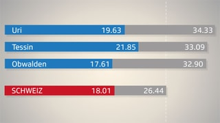 Wo die Schweiz am stärksten altert