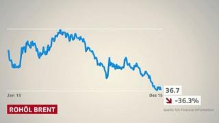 Es bleibt mehr im Portemonnaie dank tiefem Erdölpreis