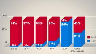 SVP kann nur eigenes Wählerpotenzial ausschöpfen (Artikel enthält Video)