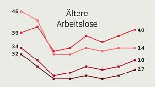 Infografik: Arbeitslosigkeit im Alter
