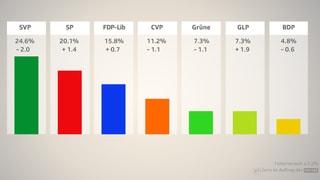 Ein Jahr vor den Wahlen: Trend zur Mitte hält an