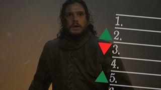 Game of Thrones: Die «Iron Throne»-Live-Rangliste nach Episode 3
