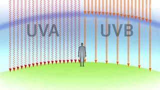 UV-Strahlen – Die unsichtbare Gefahr für die Haut