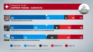 Trend da votaziun: Trais giadas gea il favrer