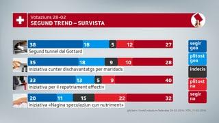 Mez e mez al segund trend per votaziuns federalas