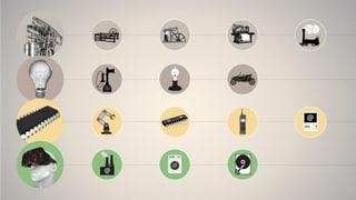 Von der Dampfmaschine zur Smart Factory