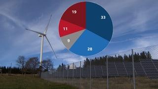Grünes Licht für die Energiestrategie