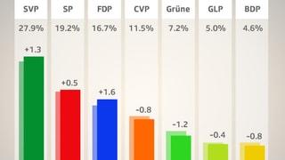 SVP und FDP im Hoch (Artikel enthält Video)